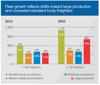 Boeing fleet growth chart