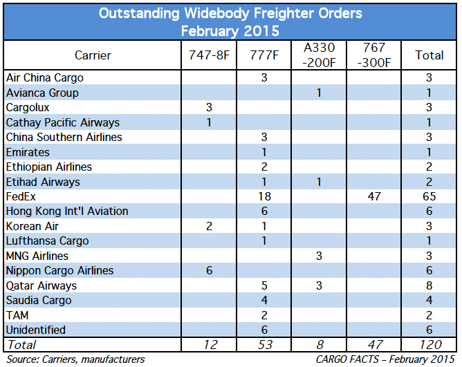 Widebody freighter orders for cf com, February 2015
