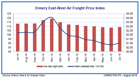 Drewry East-West Air Freight Price Index for July 2015