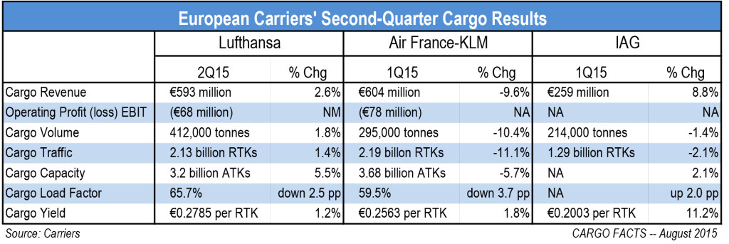 European-Carriers'-2Q15-Cargo-Results