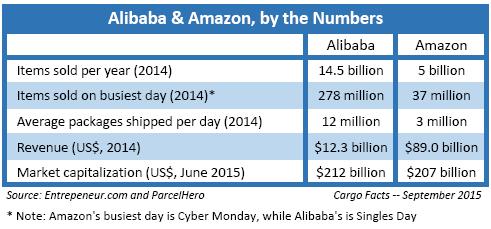 Alibaba vs Amazon