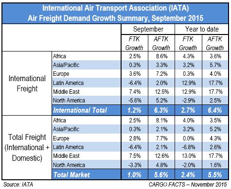 IATA September 2015 summary