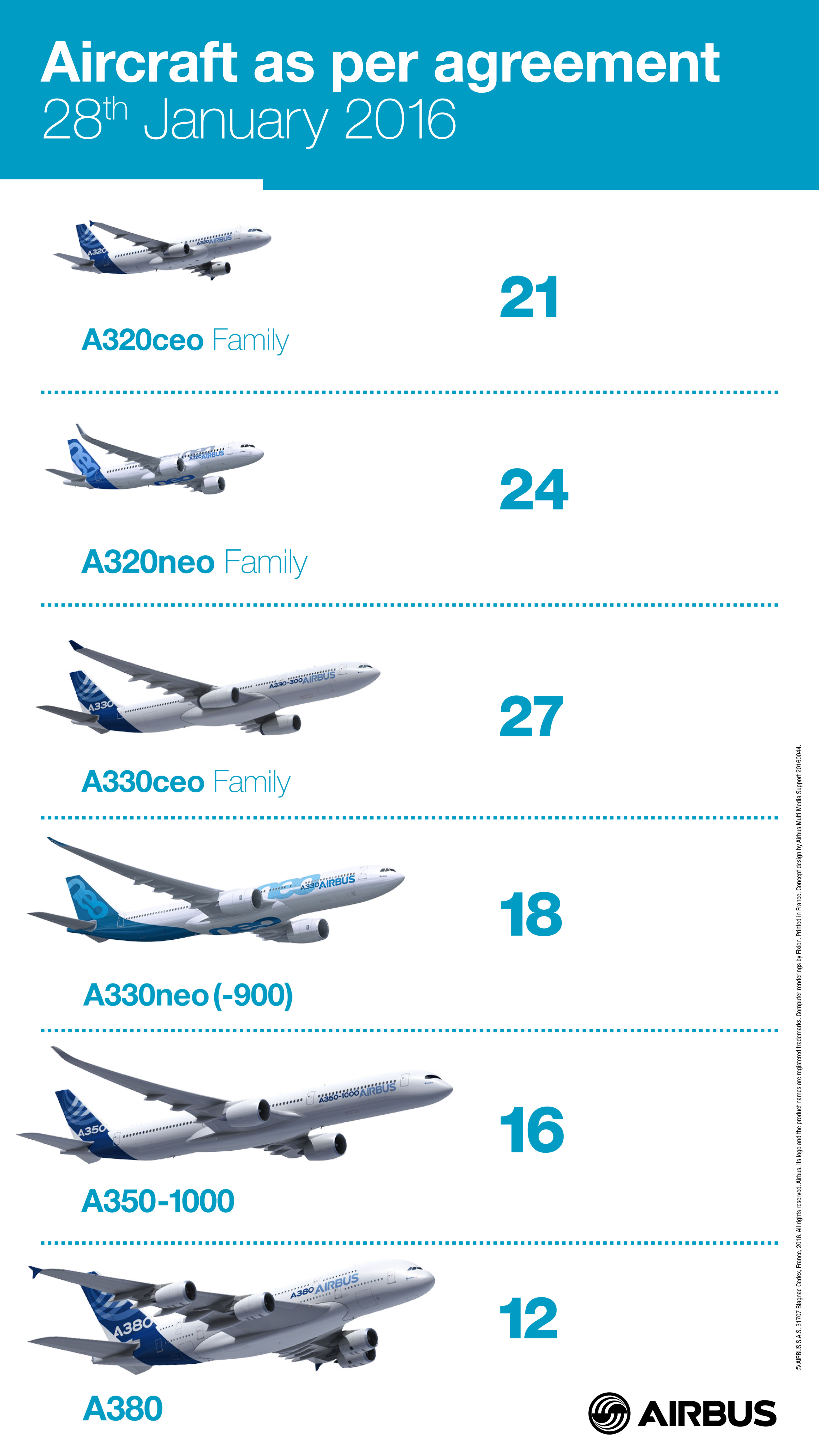 The Latest From Airbus And Boeing