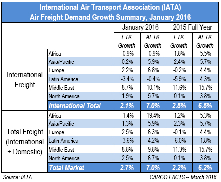 IATA January 2016 summary