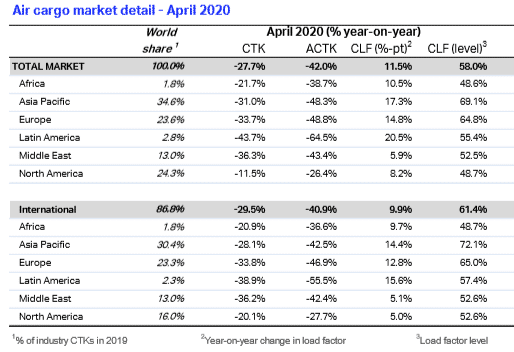 IATA Monthly Freight Analysis April 2020